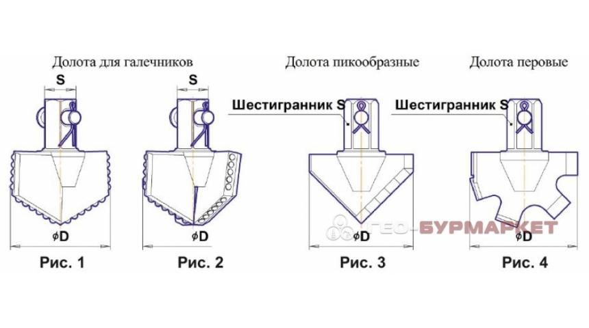Долота лопастные с шестигранным хвостовиком для галечников, пикообразные и перовые